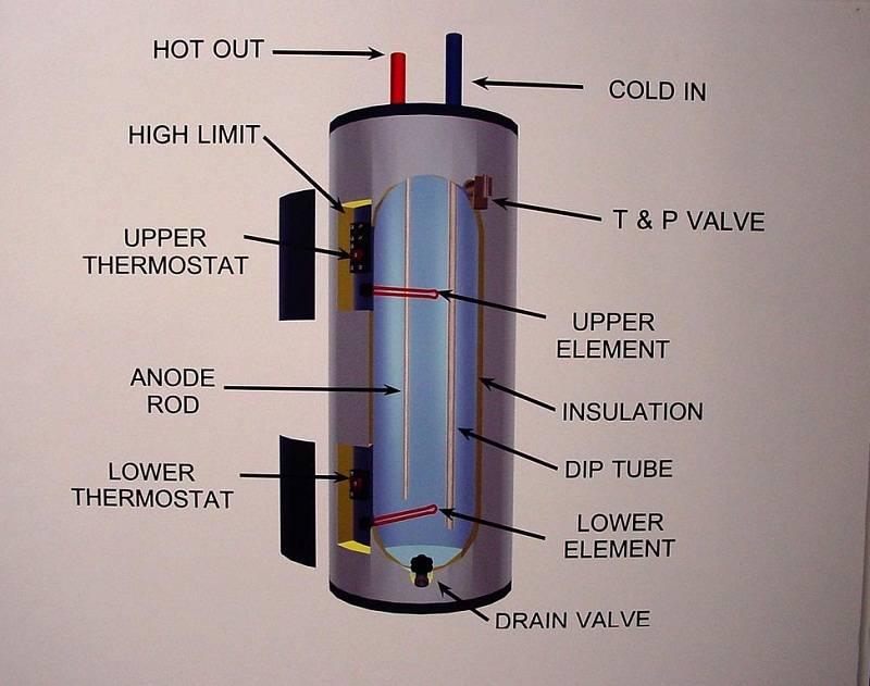 Water Heater Diagrams Diagram