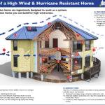 Ways Make Your House Typhoon Proof Tenminutes